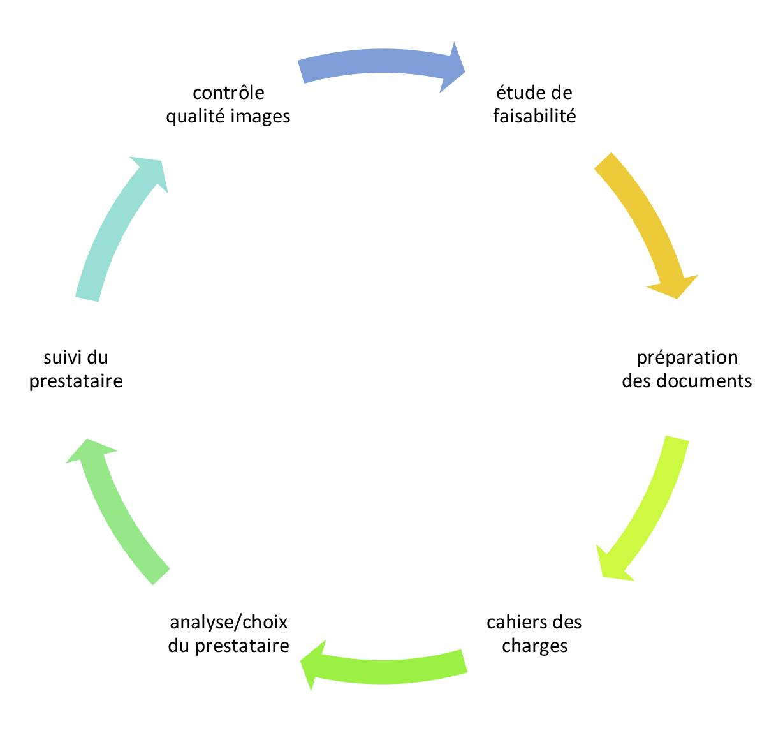 Cycle d'un projet de numérisation